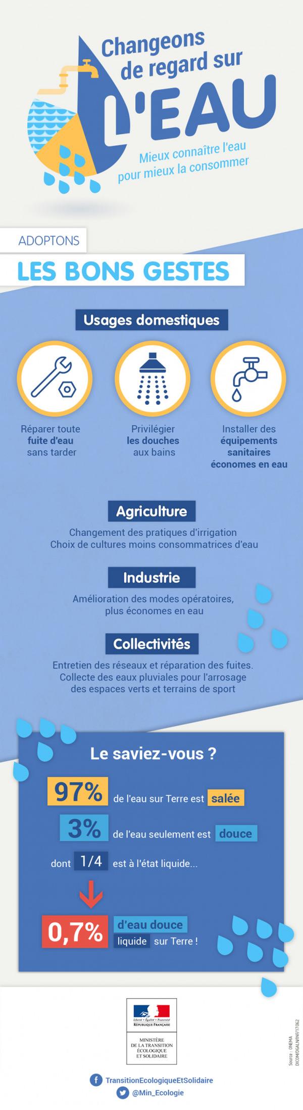 Situation de vigilance pour les usages de l'eau dans les Yvelines